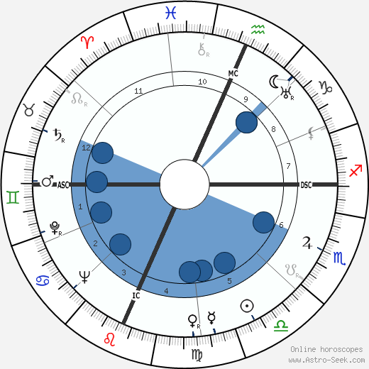 Fletcher Knebel wikipedia, horoscope, astrology, instagram