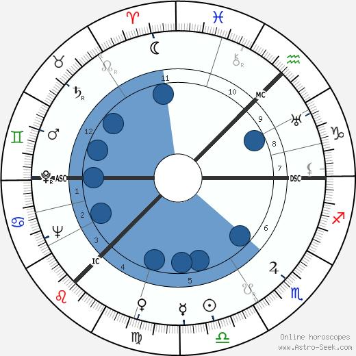 George Lennon wikipedia, horoscope, astrology, instagram