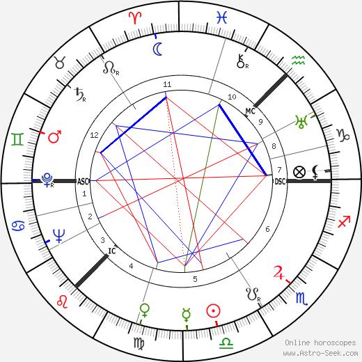 George Lennon день рождения гороскоп, George Lennon Натальная карта онлайн