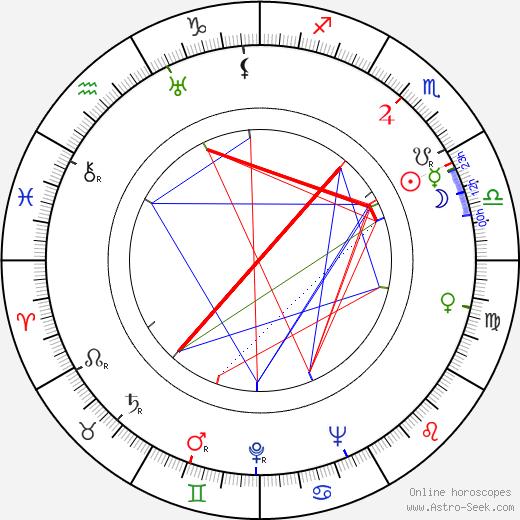 Helena Bušová tema natale, oroscopo, Helena Bušová oroscopi gratuiti, astrologia