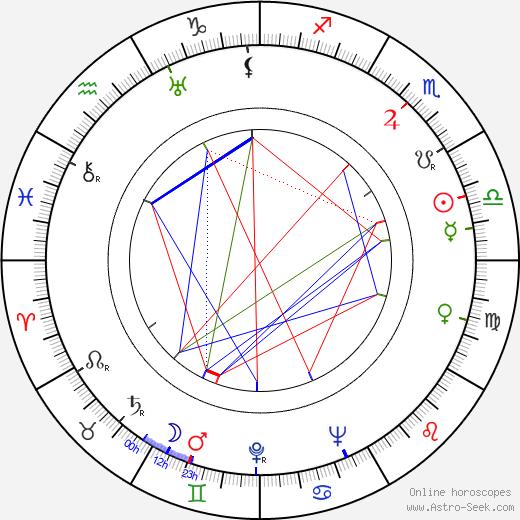 Hy Hirsh день рождения гороскоп, Hy Hirsh Натальная карта онлайн