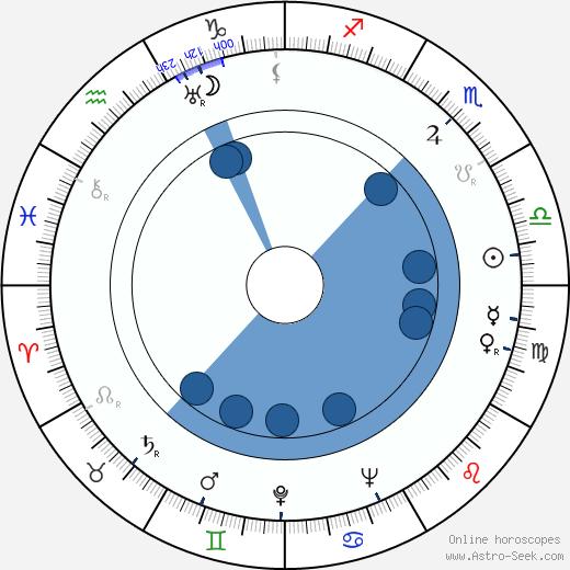 Irwin Kostal wikipedia, horoscope, astrology, instagram