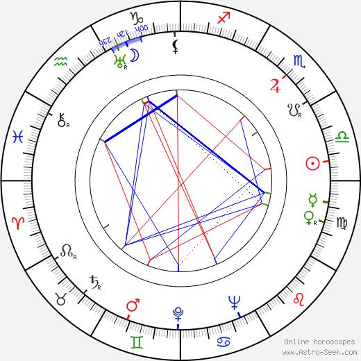Irwin Kostal birth chart, Irwin Kostal astro natal horoscope, astrology