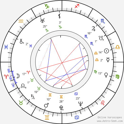Karel Vlach birth chart, biography, wikipedia 2019, 2020