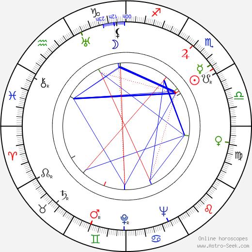 Leif Erickson astro natal birth chart, Leif Erickson horoscope, astrology