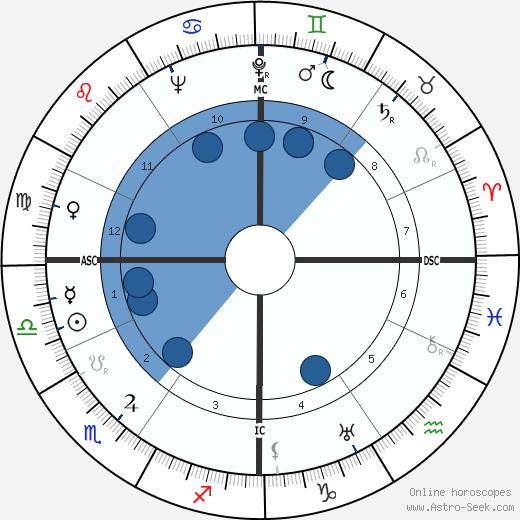 Louis de Guiringaud wikipedia, horoscope, astrology, instagram