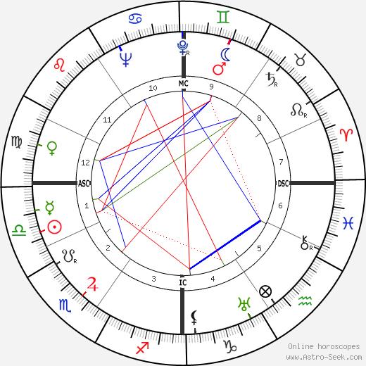 Луи де Гиренго Louis de Guiringaud день рождения гороскоп, Louis de Guiringaud Натальная карта онлайн
