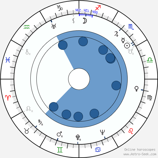 Mahalia Jackson wikipedia, horoscope, astrology, instagram