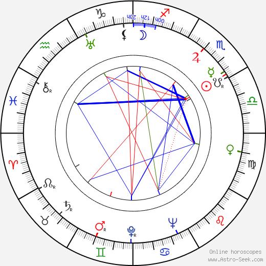 Махалия Джексон Mahalia Jackson день рождения гороскоп, Mahalia Jackson Натальная карта онлайн