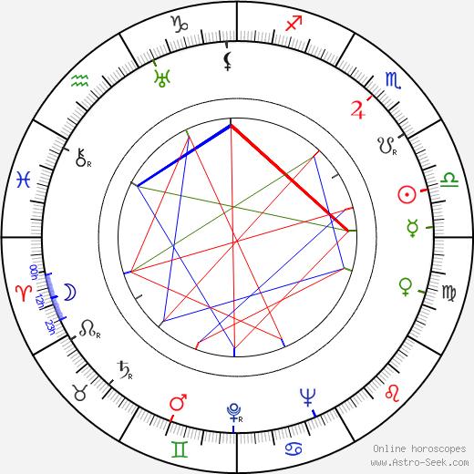 Mark Bernes birth chart, Mark Bernes astro natal horoscope, astrology