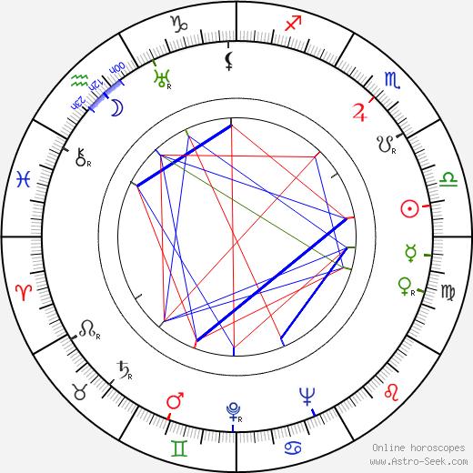 Michael Hordern tema natale, oroscopo, Michael Hordern oroscopi gratuiti, astrologia