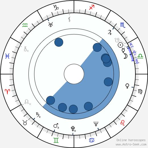 Olinda Mano wikipedia, horoscope, astrology, instagram