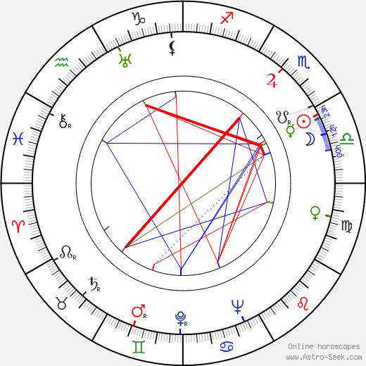 Olinda Mano tema natale, oroscopo, Olinda Mano oroscopi gratuiti, astrologia