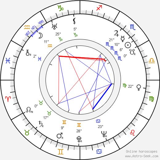 Ruth Hussey birth chart, biography, wikipedia 2019, 2020