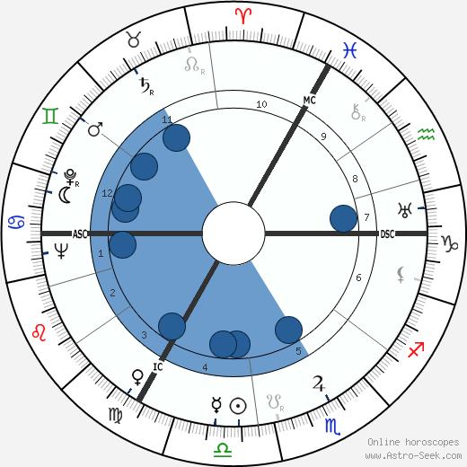 Ulysse Cartonnet wikipedia, horoscope, astrology, instagram