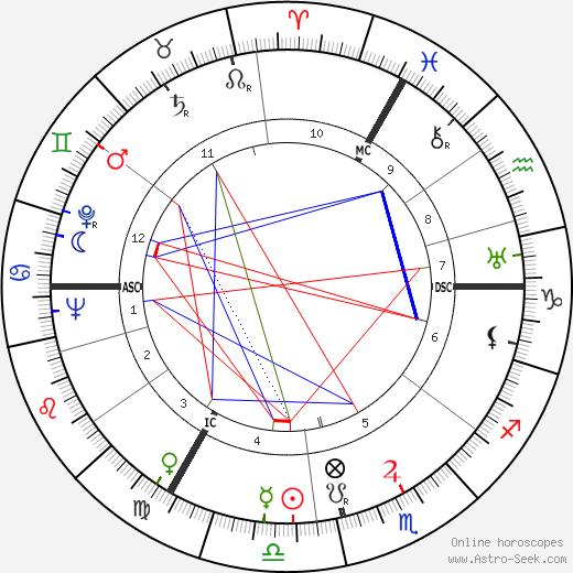 Ulysse Cartonnet день рождения гороскоп, Ulysse Cartonnet Натальная карта онлайн