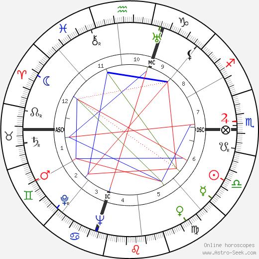 Vaughn Monroe tema natale, oroscopo, Vaughn Monroe oroscopi gratuiti, astrologia