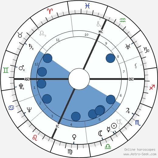 Will Rogers Jr. wikipedia, horoscope, astrology, instagram