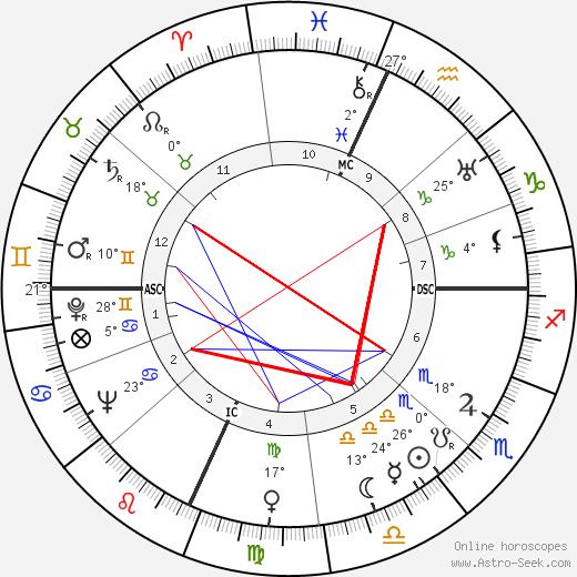 Will Rogers Jr. birth chart, biography, wikipedia 2019, 2020