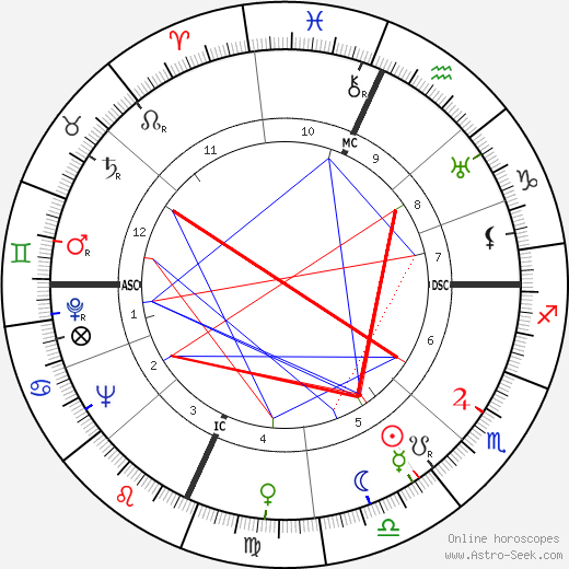 Will Rogers Jr. astro natal birth chart, Will Rogers Jr. horoscope, astrology
