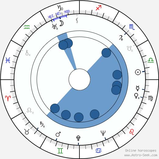 Zahari Zhandov wikipedia, horoscope, astrology, instagram