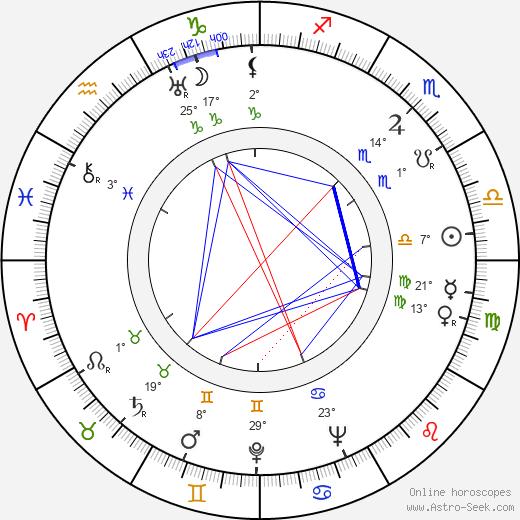 Zahari Zhandov birth chart, biography, wikipedia 2019, 2020