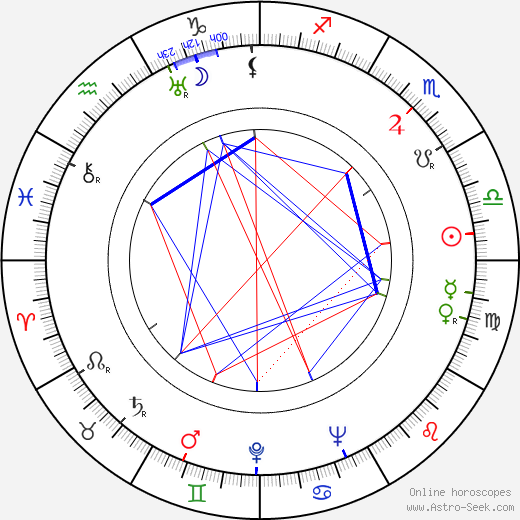 Захари Жандов Zahari Zhandov день рождения гороскоп, Zahari Zhandov Натальная карта онлайн