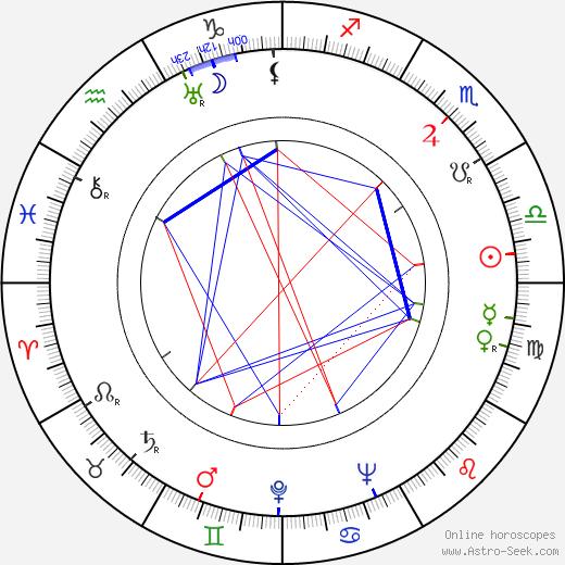 Zahari Zhandov astro natal birth chart, Zahari Zhandov horoscope, astrology