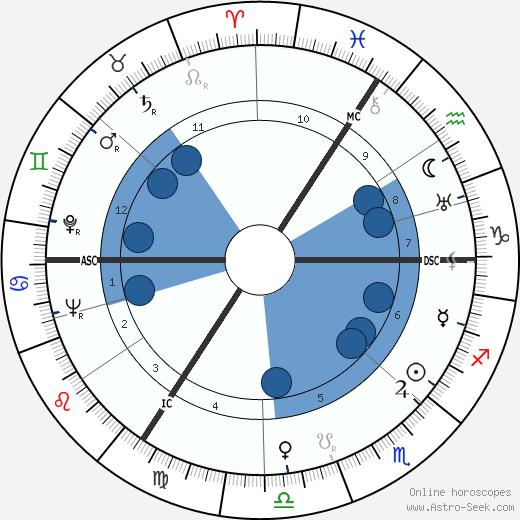 Albert Coppé wikipedia, horoscope, astrology, instagram