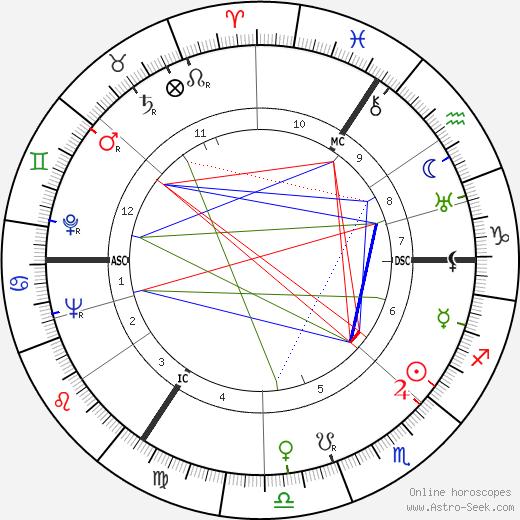 Albert Coppé день рождения гороскоп, Albert Coppé Натальная карта онлайн