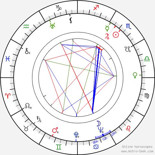 Antonio Casas tema natale, oroscopo, Antonio Casas oroscopi gratuiti, astrologia