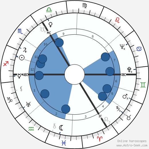 Camille Maurane wikipedia, horoscope, astrology, instagram