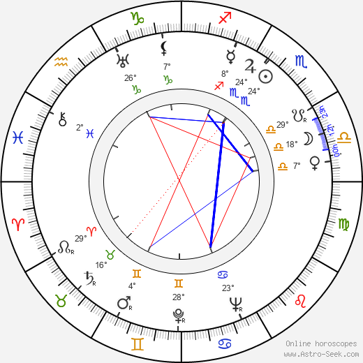 Charles Walters birth chart, biography, wikipedia 2018, 2019