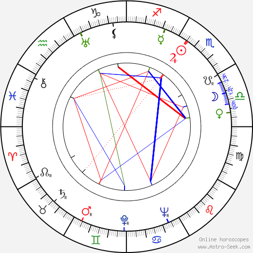 Charles Walters astro natal birth chart, Charles Walters horoscope, astrology