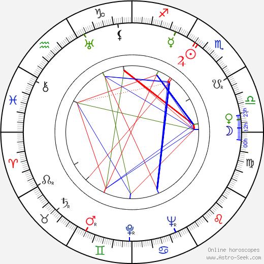Emil Kavan день рождения гороскоп, Emil Kavan Натальная карта онлайн