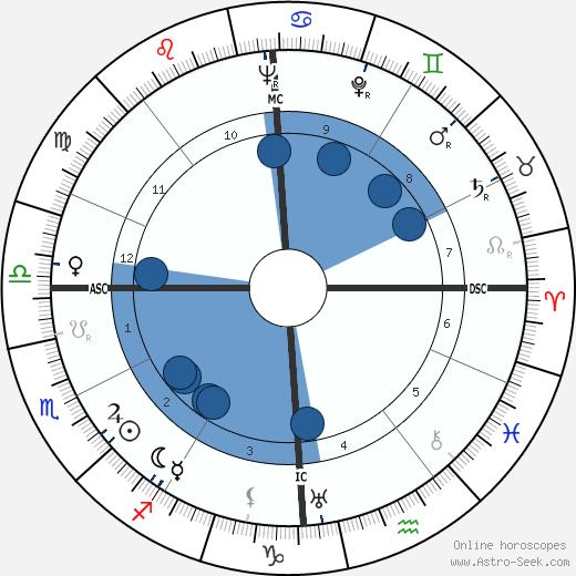 Giuseppe Olmo wikipedia, horoscope, astrology, instagram