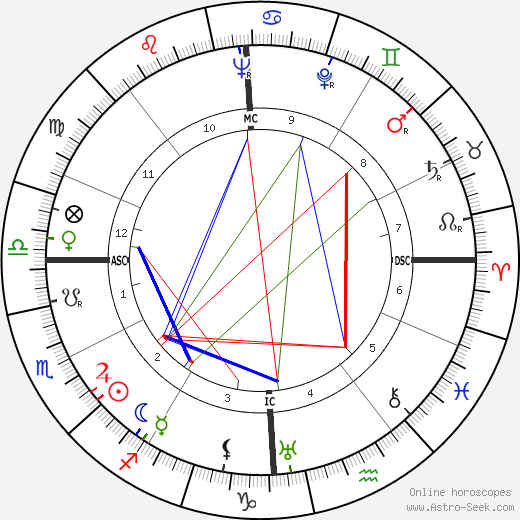 Giuseppe Olmo tema natale, oroscopo, Giuseppe Olmo oroscopi gratuiti, astrologia