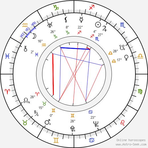 Gretl Theimer birth chart, biography, wikipedia 2020, 2021