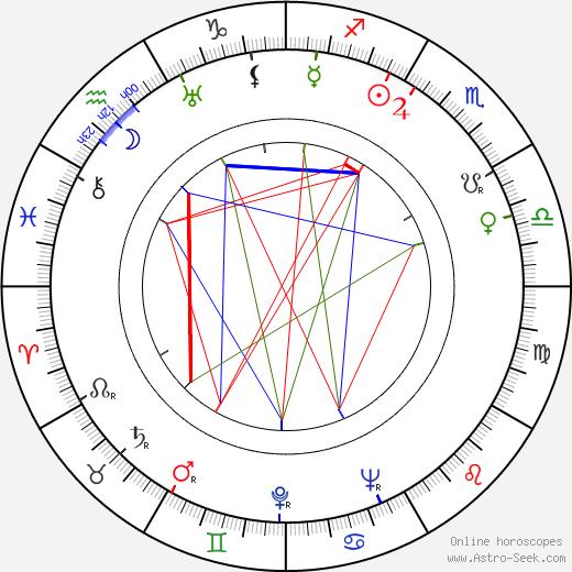 Gretl Theimer birth chart, Gretl Theimer astro natal horoscope, astrology