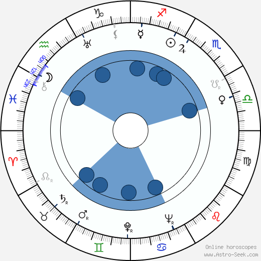 Grigori Lipshits wikipedia, horoscope, astrology, instagram