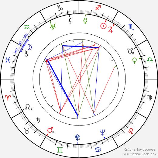Grigori Lipshits tema natale, oroscopo, Grigori Lipshits oroscopi gratuiti, astrologia