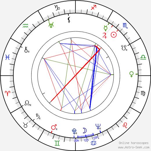 Harry Andrews birth chart, Harry Andrews astro natal horoscope, astrology
