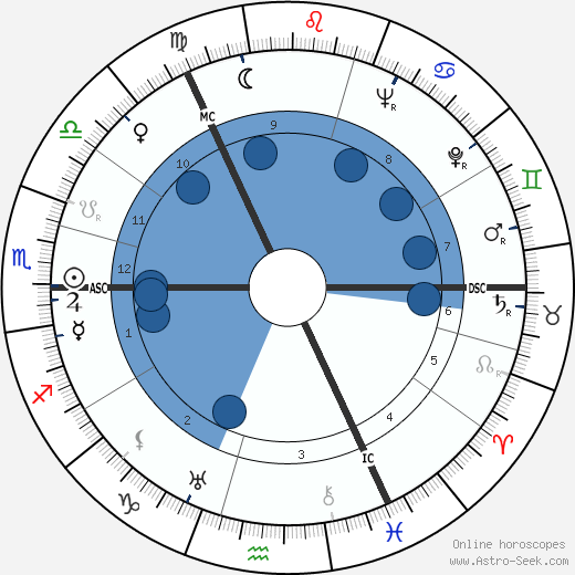 Henri Troyat wikipedia, horoscope, astrology, instagram
