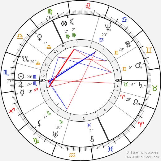 Henri Troyat birth chart, biography, wikipedia 2019, 2020