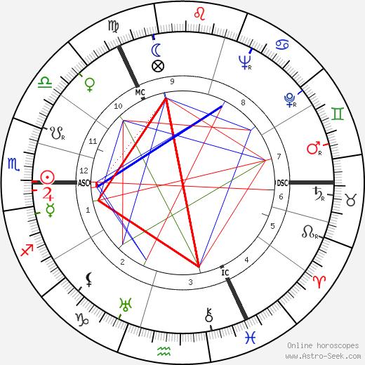 Henri Troyat astro natal birth chart, Henri Troyat horoscope, astrology