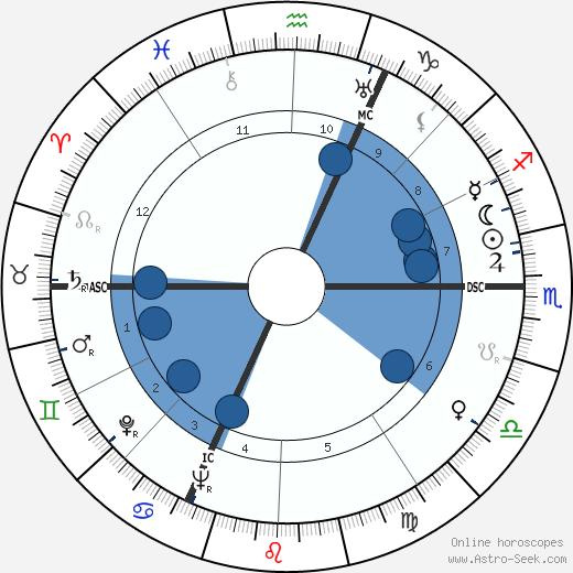 Léon Cuffaut wikipedia, horoscope, astrology, instagram
