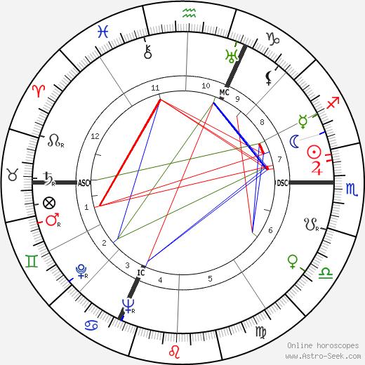 Léon Cuffaut tema natale, oroscopo, Léon Cuffaut oroscopi gratuiti, astrologia