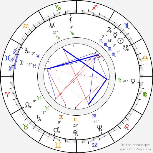 Odysseas Elytis birth chart, biography, wikipedia 2020, 2021