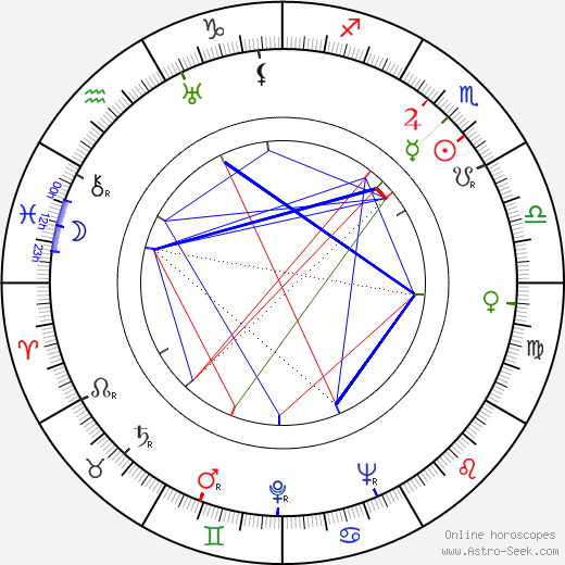 Odysseas Elytis birth chart, Odysseas Elytis astro natal horoscope, astrology
