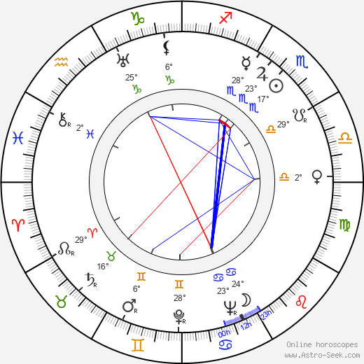Patric Knowles birth chart, biography, wikipedia 2018, 2019